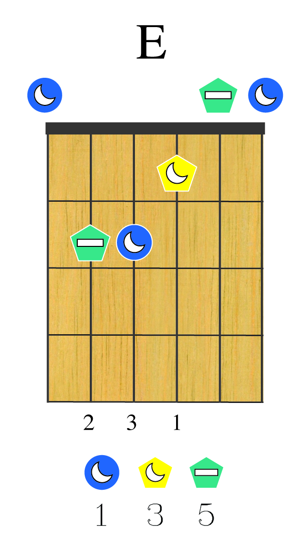 A Simple Way To Create Exotic Guitar Chords Brenna Method